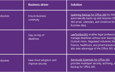 Microsoft spotlights LawToolBox with Dell Spanning and Barracuda in eGuide