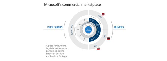Microsoft Blog – LawToolBox is One of the First Transactable SaaS Offers Sold through the Microsoft Commercial Marketplace